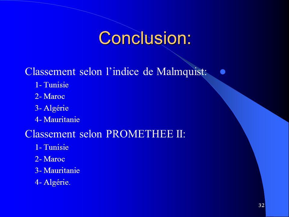 32 Conclusion: Classement selon lindice de Malmquist: 1- Tunisie 2- Maroc 3- Algérie 4- Mauritanie Classement selon PROMETHEE II: 1- Tunisie 2- Maroc 3- Mauritanie 4- Algérie.