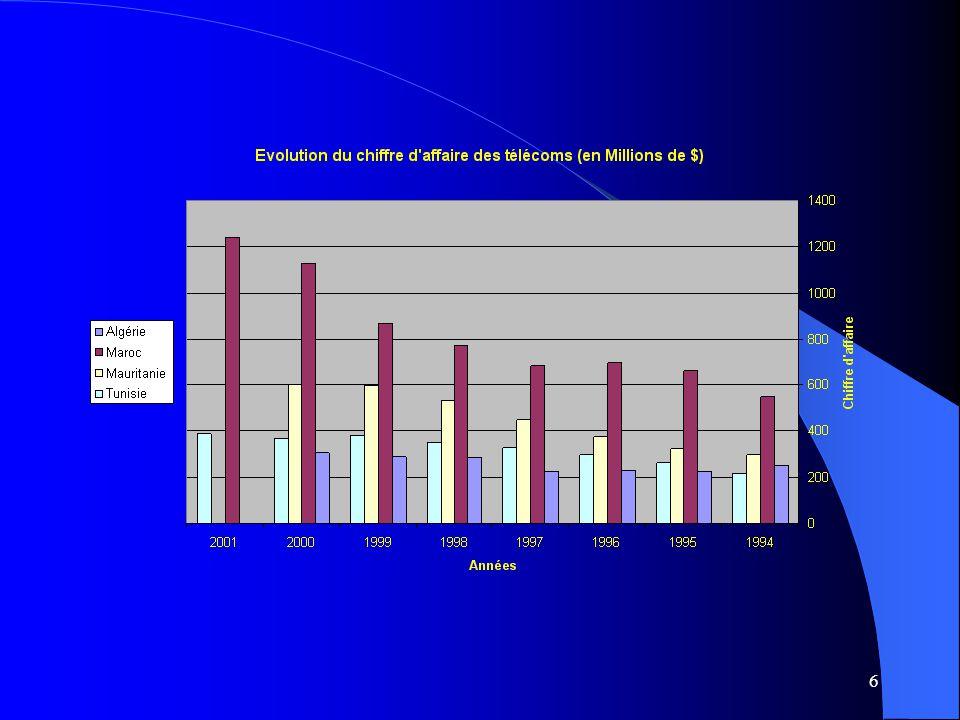 27 Analyse multicrit è re dynamique des performances des op é rateurs de T é l é coms au Maghreb: PROMETHEE II Ventilation des critères selon les familles et les fonctions et présentation des seuils