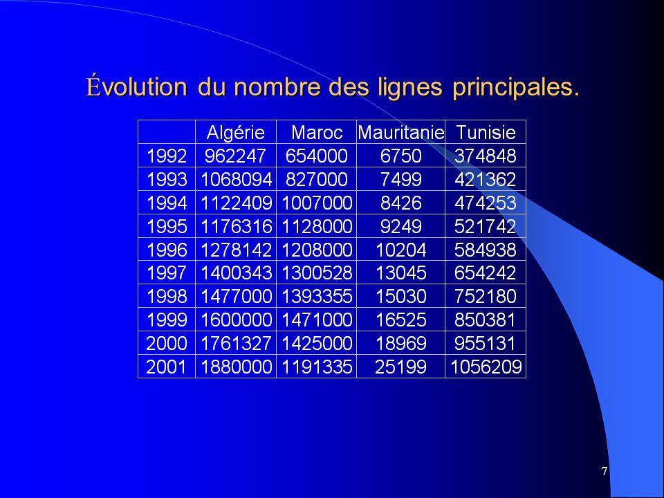 7 É volution du nombre des lignes principales.
