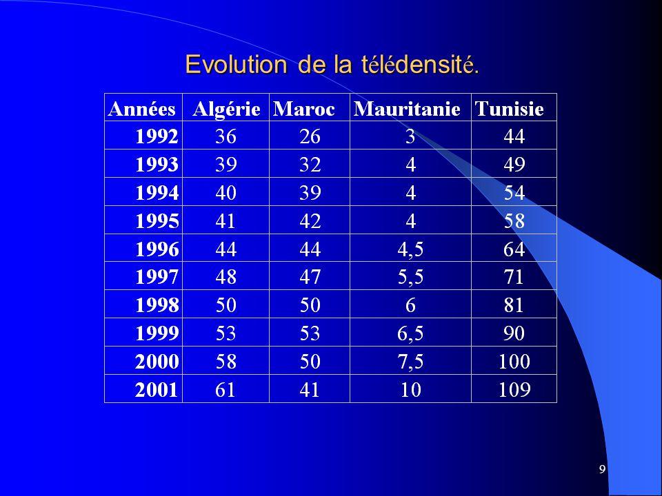 9 Evolution de la t é l é densit é.