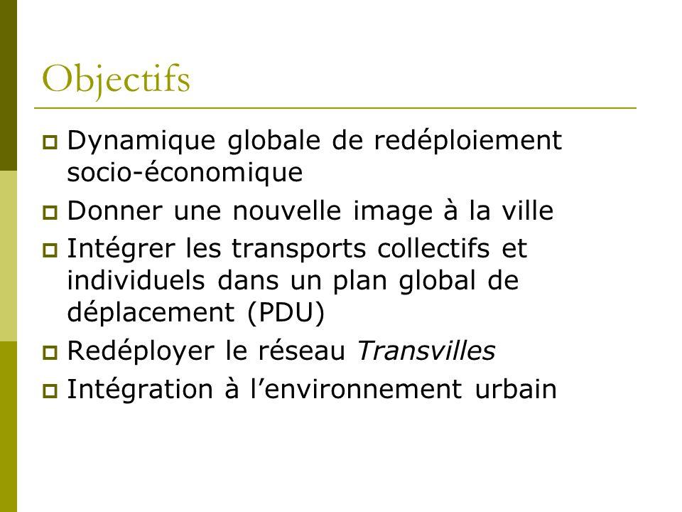Objectifs Dynamique globale de redéploiement socio-économique Donner une nouvelle image à la ville Intégrer les transports collectifs et individuels dans un plan global de déplacement (PDU) Redéployer le réseau Transvilles Intégration à lenvironnement urbain
