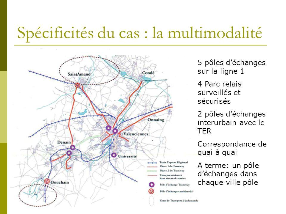 Spécificités du cas : la multimodalité 5 pôles déchanges sur la ligne 1 4 Parc relais surveillés et sécurisés 2 pôles déchanges interurbain avec le TE