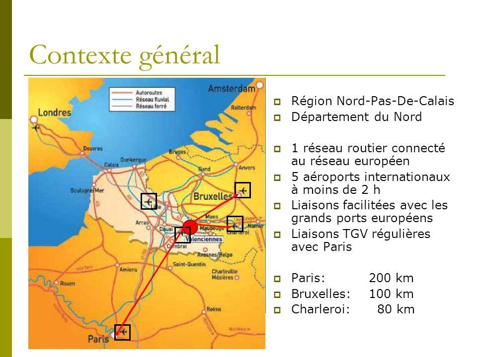 Contexte général Région Nord-Pas-De-Calais Département du Nord 1 réseau routier connecté au réseau européen 5 aéroports internationaux à moins de 2 h Liaisons facilitées avec les grands ports européens Liaisons TGV régulières avec Paris Paris: 200 km Bruxelles: 100 km Charleroi: 80 km