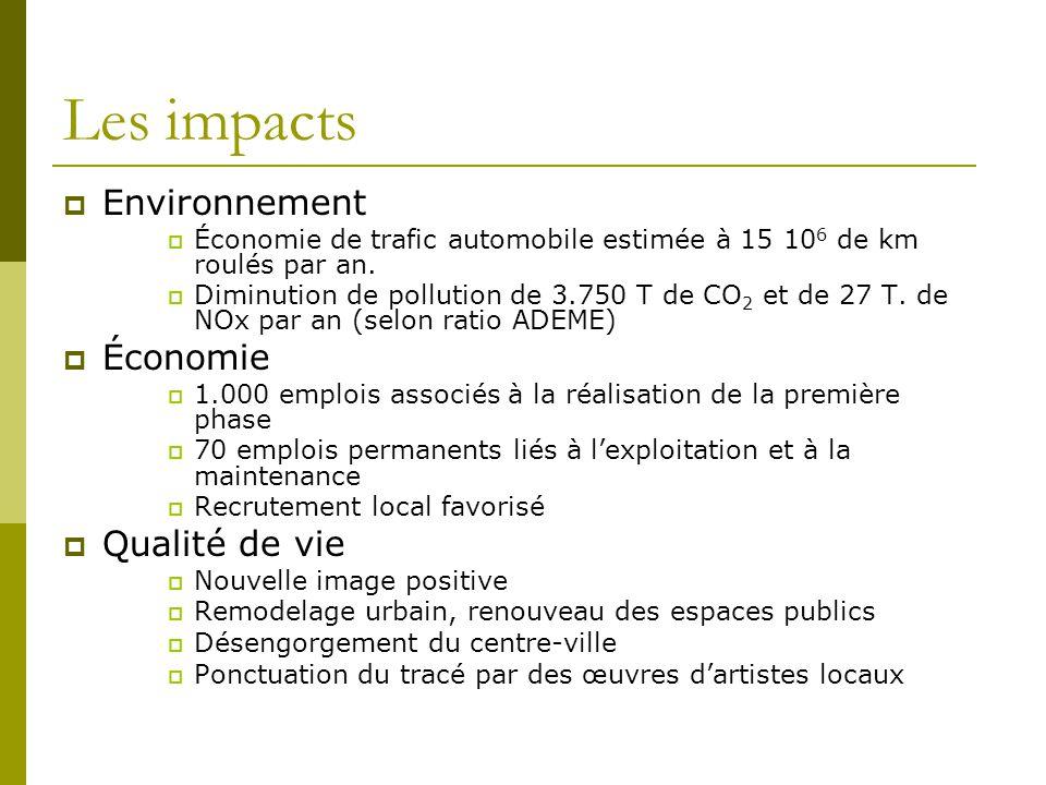 Les impacts Environnement Économie de trafic automobile estimée à 15 10 6 de km roulés par an. Diminution de pollution de 3.750 T de CO 2 et de 27 T.