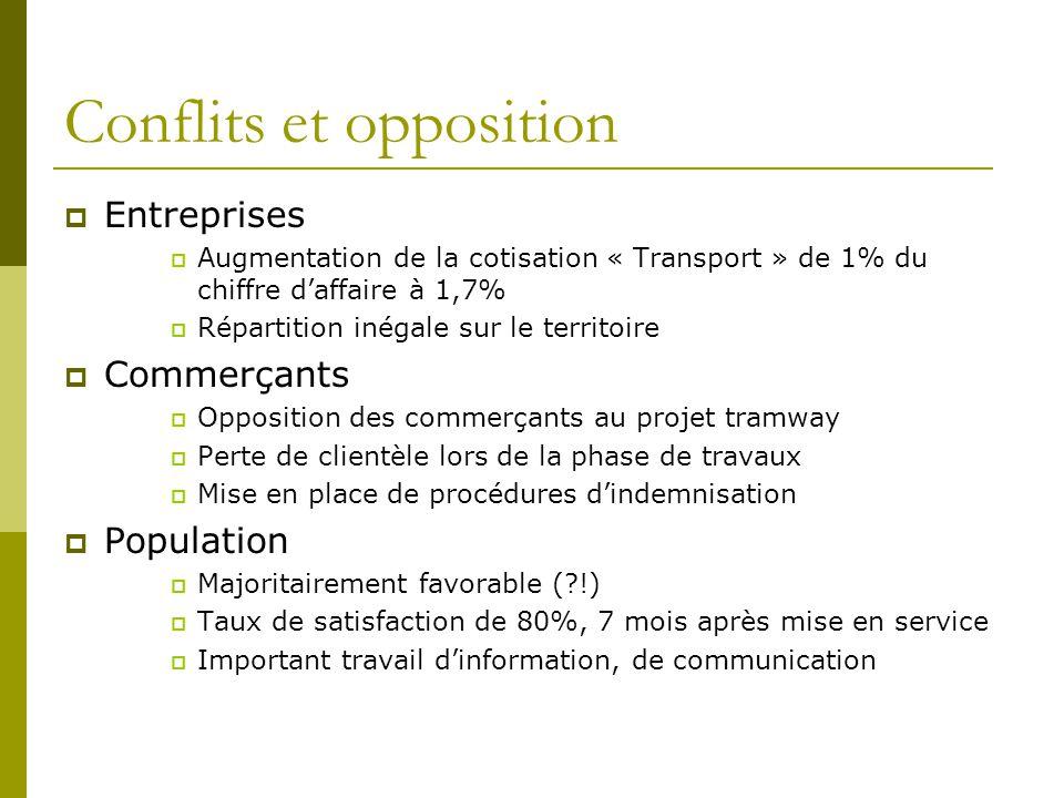 Conflits et opposition Entreprises Augmentation de la cotisation « Transport » de 1% du chiffre daffaire à 1,7% Répartition inégale sur le territoire