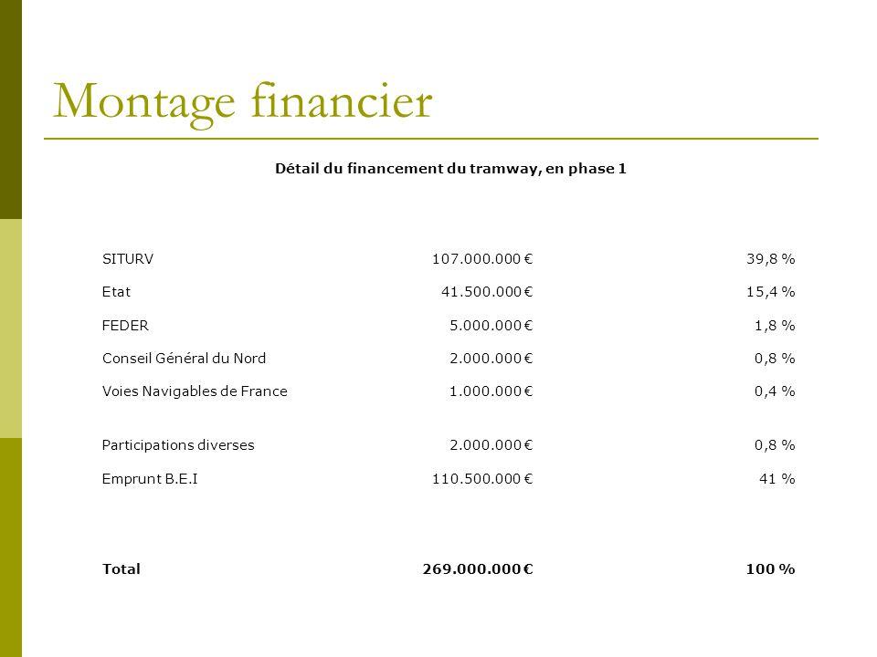 Montage financier Détail du financement du tramway, en phase 1 SITURV107.000.000 39,8 % Etat41.500.000 15,4 % FEDER5.000.000 1,8 % Conseil Général du Nord2.000.000 0,8 % Voies Navigables de France1.000.000 0,4 % Participations diverses2.000.000 0,8 % Emprunt B.E.I110.500.000 41 % Total269.000.000 100 %