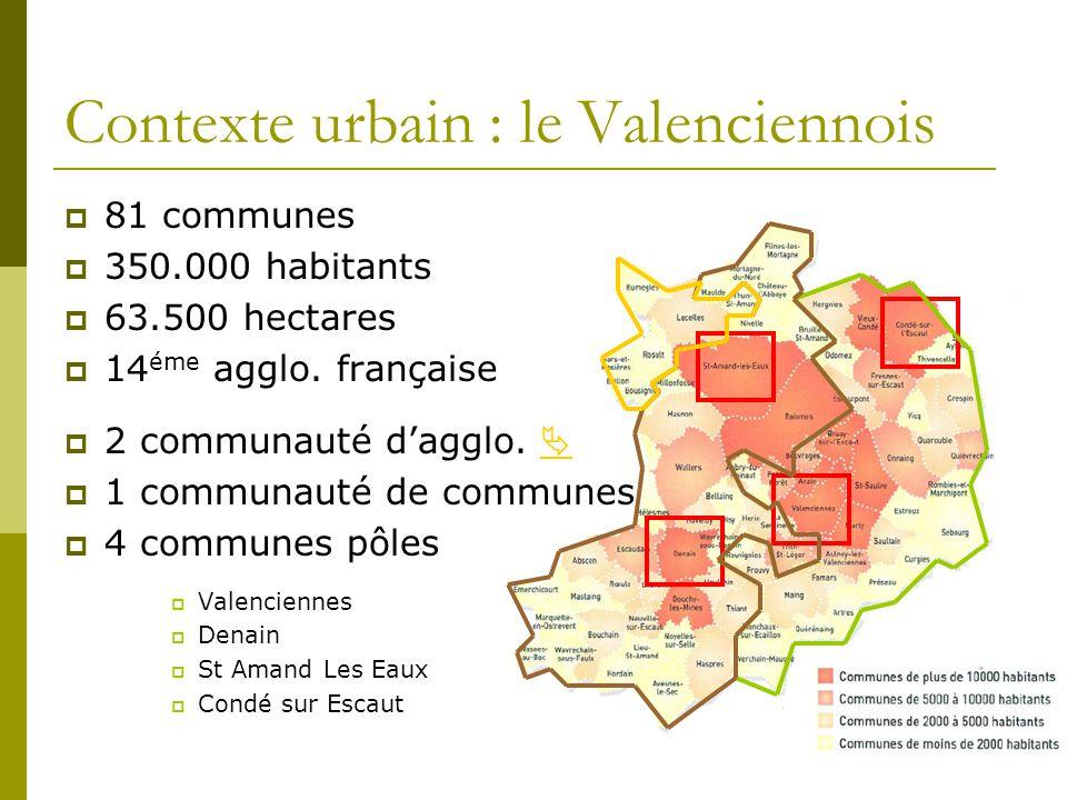 Contexte urbain : le Valenciennois 81 communes 350.000 habitants 63.500 hectares 14 éme agglo. française 2 communauté dagglo. 1 communauté de communes