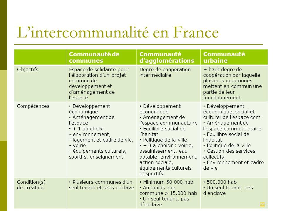 Lintercommunalité en France Communauté de communes Communauté dagglomérations Communauté urbaine ObjectifsEspace de solidarité pour lélaboration dun p