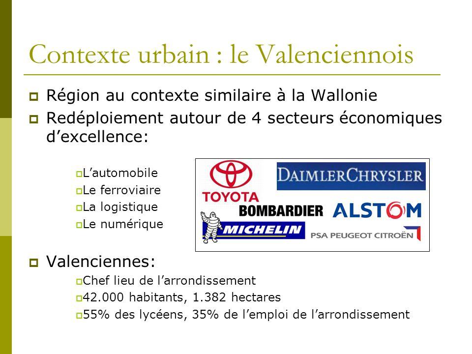 Contexte urbain : le Valenciennois Région au contexte similaire à la Wallonie Redéploiement autour de 4 secteurs économiques dexcellence: Lautomobile
