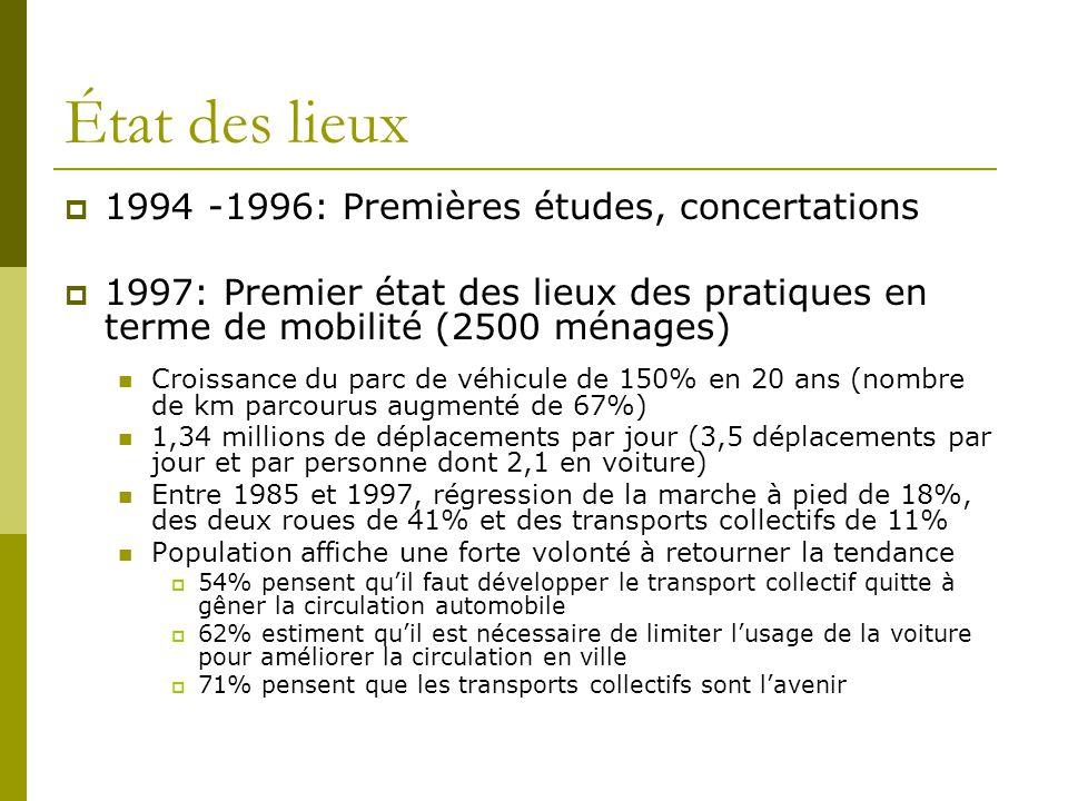 État des lieux 1994 -1996: Premières études, concertations 1997: Premier état des lieux des pratiques en terme de mobilité (2500 ménages) Croissance d