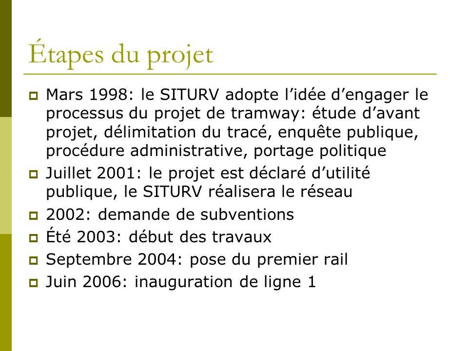 Étapes du projet Mars 1998: le SITURV adopte lidée dengager le processus du projet de tramway: étude davant projet, délimitation du tracé, enquête pub