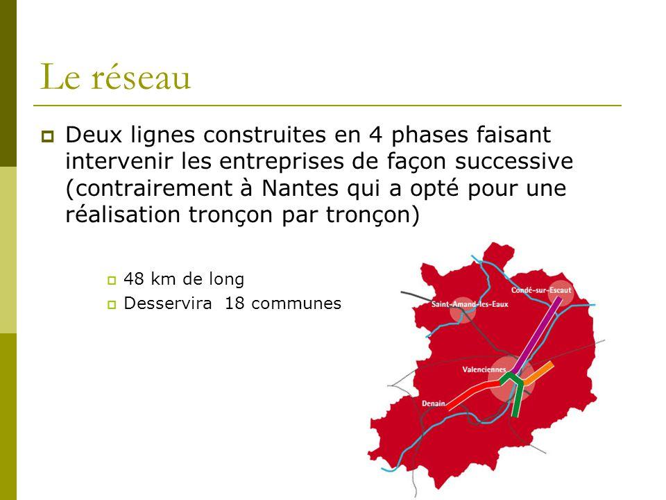 Le réseau Deux lignes construites en 4 phases faisant intervenir les entreprises de façon successive (contrairement à Nantes qui a opté pour une réalisation tronçon par tronçon) 48 km de long Desservira 18 communes