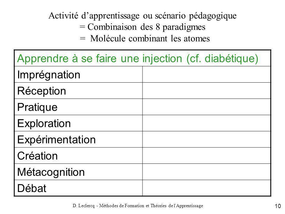 D. Leclercq - Méthodes de Formation et Théories de l'Apprentissage 10 Activité dapprentissage ou scénario pédagogique = Combinaison des 8 paradigmes =