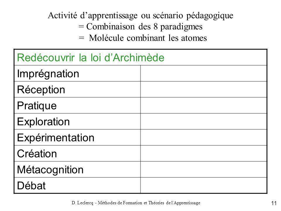 D. Leclercq - Méthodes de Formation et Théories de l'Apprentissage 11 Activité dapprentissage ou scénario pédagogique = Combinaison des 8 paradigmes =