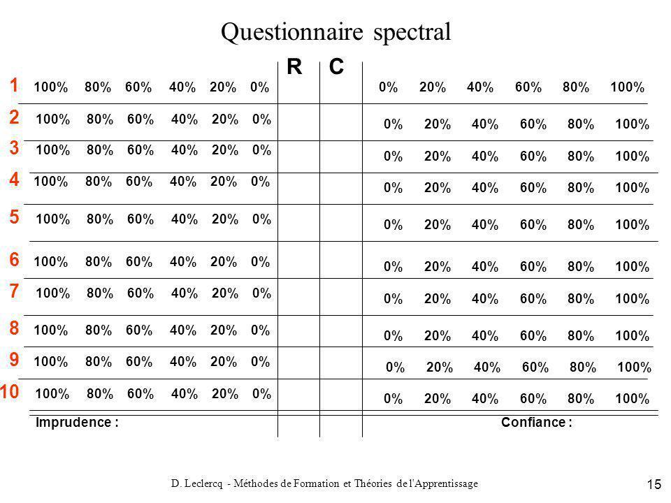 D. Leclercq - Méthodes de Formation et Théories de l'Apprentissage 15 Questionnaire spectral 0% 20% 40% 60% 80% 100% 1 100% 80% 60% 40% 20% 0% 0% 20%