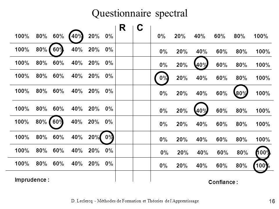 D. Leclercq - Méthodes de Formation et Théories de l'Apprentissage 16 Questionnaire spectral 0% 20% 40% 60% 80% 100%100% 80% 60% 40% 20% 0% 0% 20% 40%