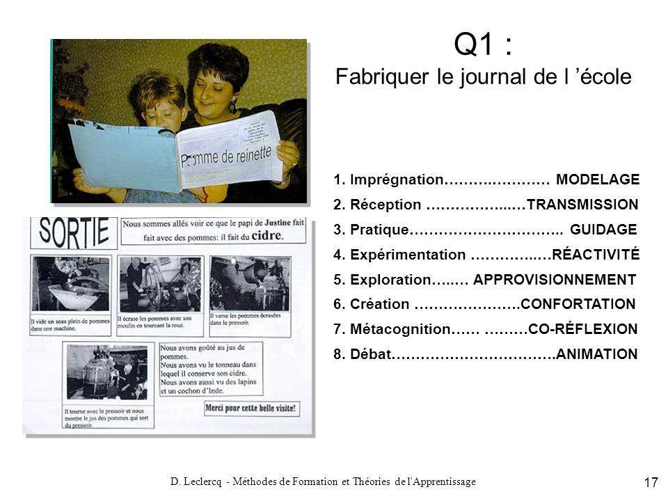 D. Leclercq - Méthodes de Formation et Théories de l'Apprentissage 17 Q1 : Fabriquer le journal de l école 1. Imprégnation……….………… MODELAGE 2. Récepti