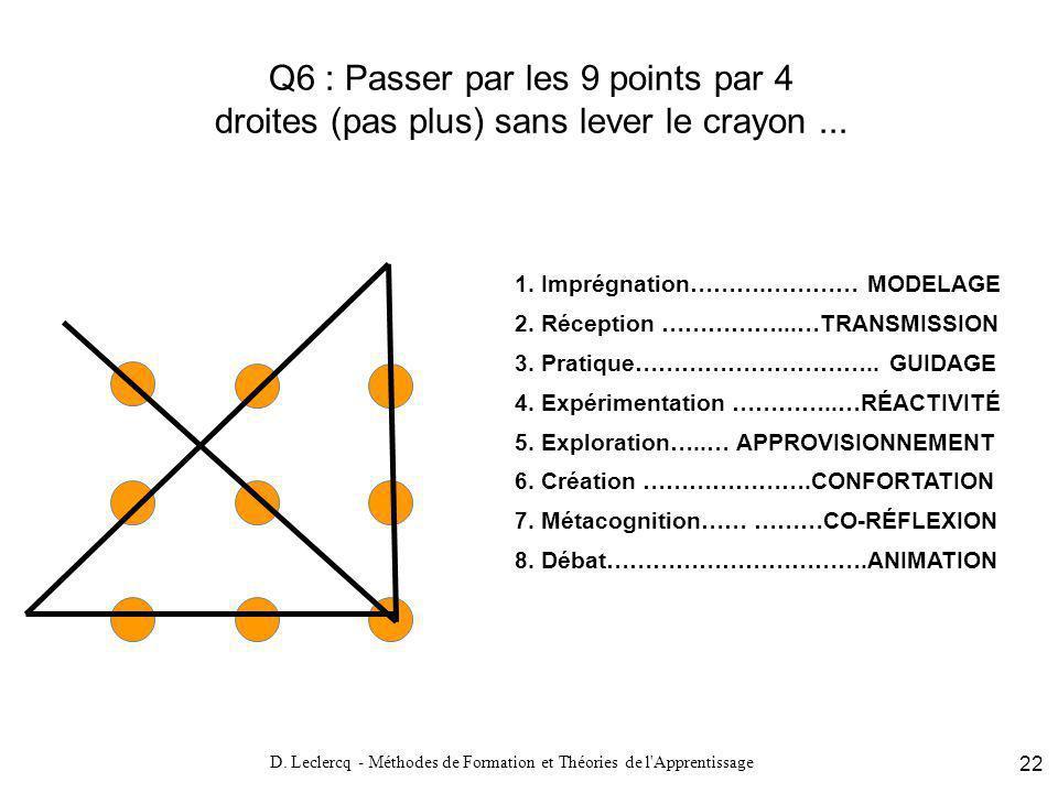D. Leclercq - Méthodes de Formation et Théories de l'Apprentissage 22 Q6 : Passer par les 9 points par 4 droites (pas plus) sans lever le crayon... 1.