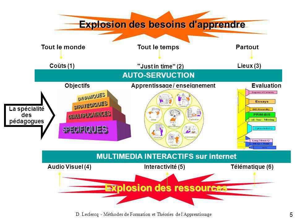 D. Leclercq - Méthodes de Formation et Théories de l'Apprentissage 5 Explosion des ressources Tout le mondeTout le tempsPartout Coûts (1)