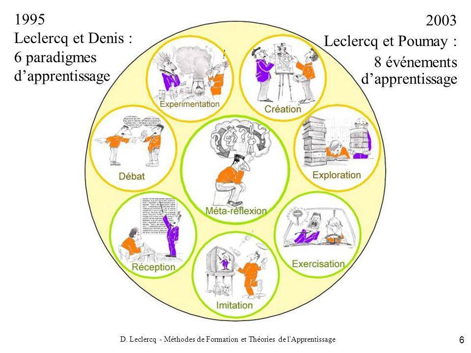 D. Leclercq - Méthodes de Formation et Théories de l'Apprentissage 6 1995 Leclercq et Denis : 6 paradigmes dapprentissage 2003 Leclercq et Poumay : 8