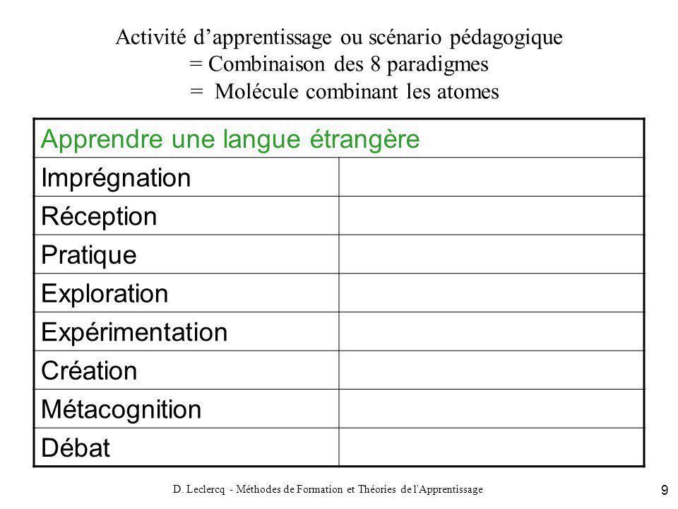 D. Leclercq - Méthodes de Formation et Théories de l'Apprentissage 9 Activité dapprentissage ou scénario pédagogique = Combinaison des 8 paradigmes =