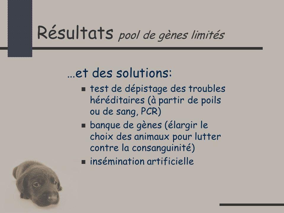 Résultats pool de gènes limités …et des solutions: test de dépistage des troubles héréditaires (à partir de poils ou de sang, PCR) banque de gènes (élargir le choix des animaux pour lutter contre la consanguinité) insémination artificielle