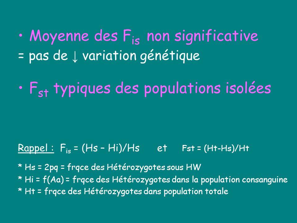 Moyenne des F is non significative = pas de variation génétique F st typiques des populations isolées Rappel : F is = (Hs – Hi)/Hs et Fst = (Ht-Hs)/Ht * Hs = 2pq = frqce des Hétérozygotes sous HW * Hi = f(Aa) = frqce des Hétérozygotes dans la population consanguine * Ht = frqce des Hétérozygotes dans population totale