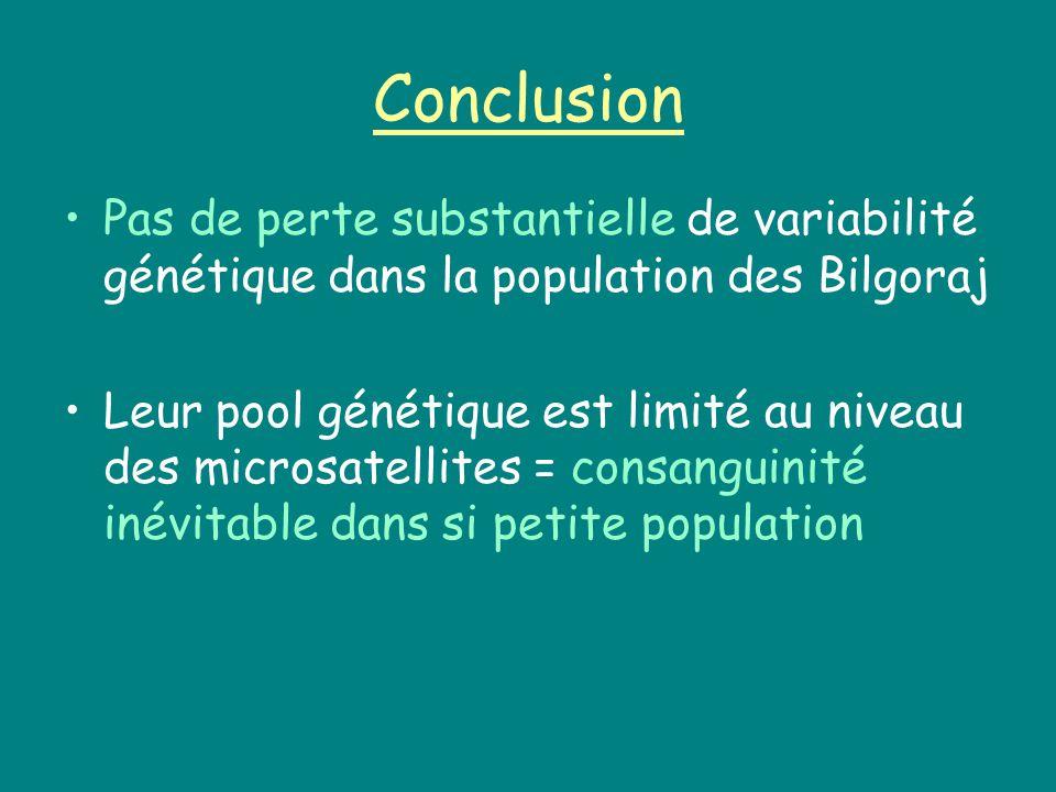 Conclusion Pas de perte substantielle de variabilité génétique dans la population des Bilgoraj Leur pool génétique est limité au niveau des microsatellites = consanguinité inévitable dans si petite population
