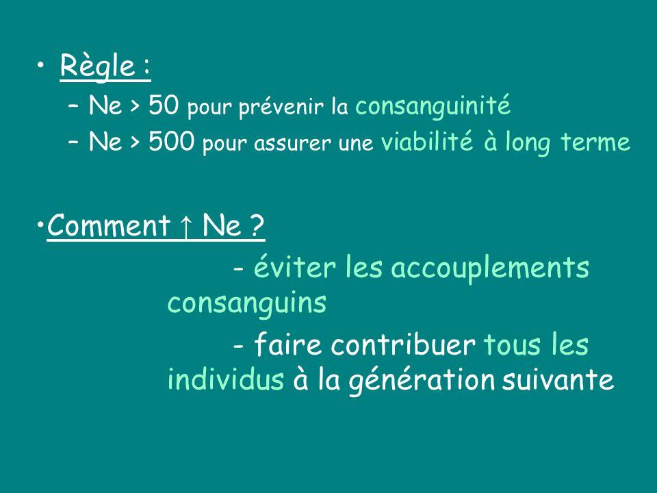 Règle : –Ne > 50 pour prévenir la consanguinité –Ne > 500 pour assurer une viabilité à long terme Comment Ne ? - éviter les accouplements consanguins