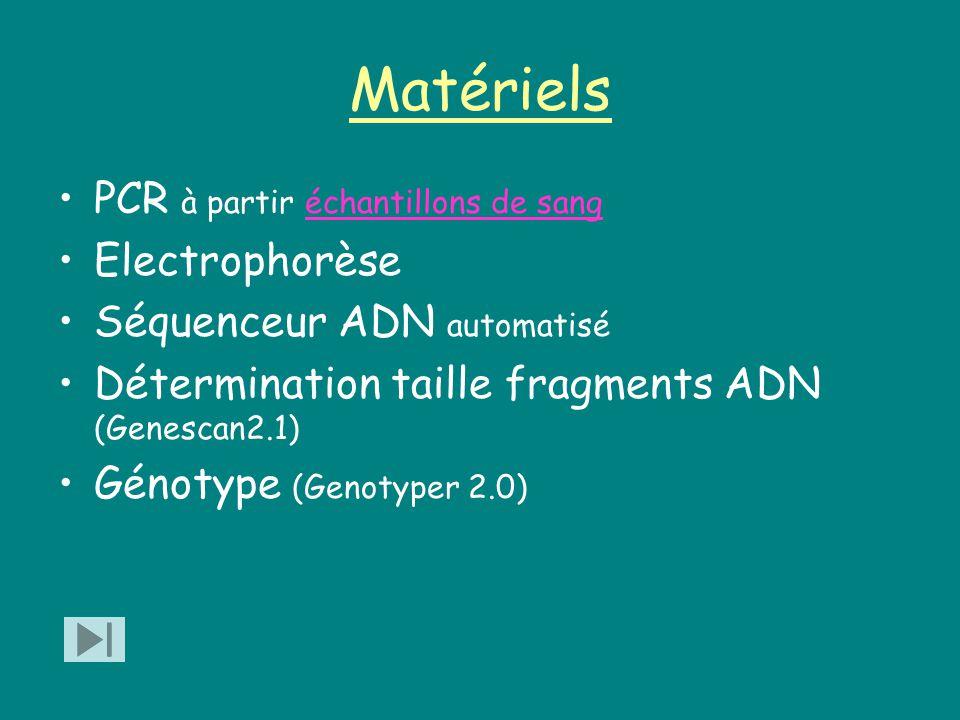 Matériels PCR à partir échantillons de sangéchantillons de sang Electrophorèse Séquenceur ADN automatisé Détermination taille fragments ADN (Genescan2.1) Génotype (Genotyper 2.0)