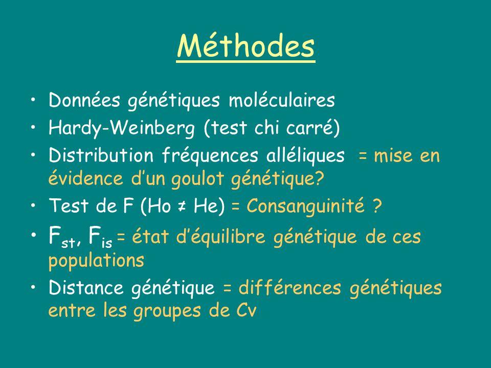 Méthodes Données génétiques moléculaires Hardy-Weinberg (test chi carré) Distribution fréquences alléliques = mise en évidence dun goulot génétique.