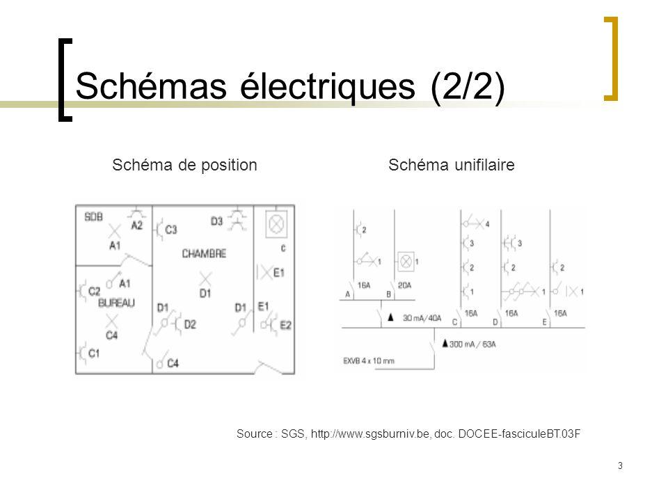 3 Schémas électriques (2/2) Schéma de positionSchéma unifilaire Source : SGS, http://www.sgsburniv.be, doc. DOCEE-fasciculeBT.03F
