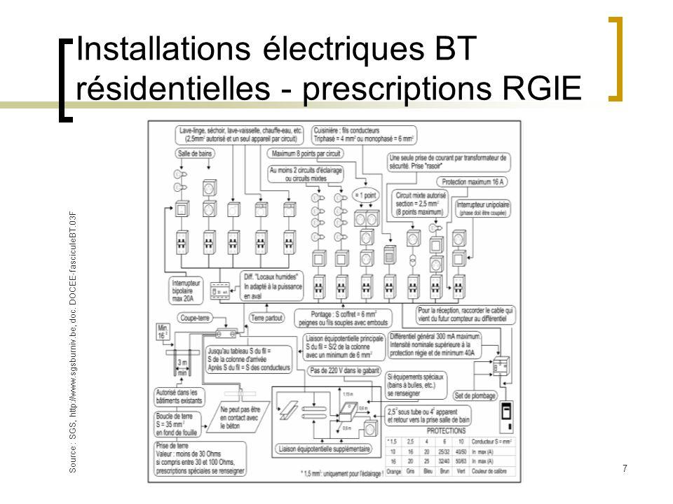 7 Source : SGS, http://www.sgsburniv.be, doc. DOCEE-fasciculeBT.03F Installations électriques BT résidentielles - prescriptions RGIE
