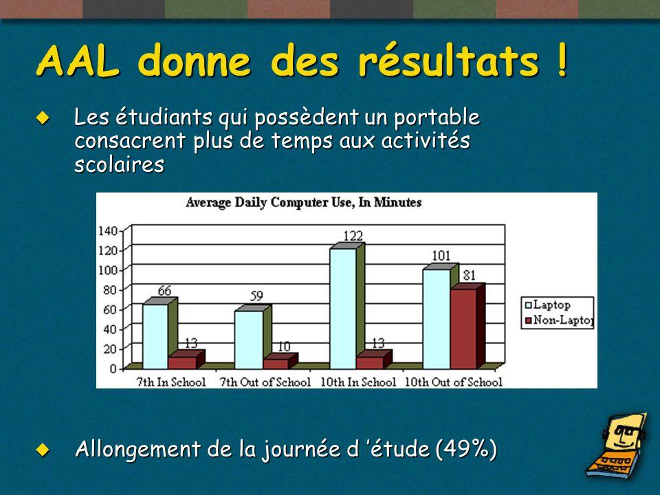 AAL donne des résultats.