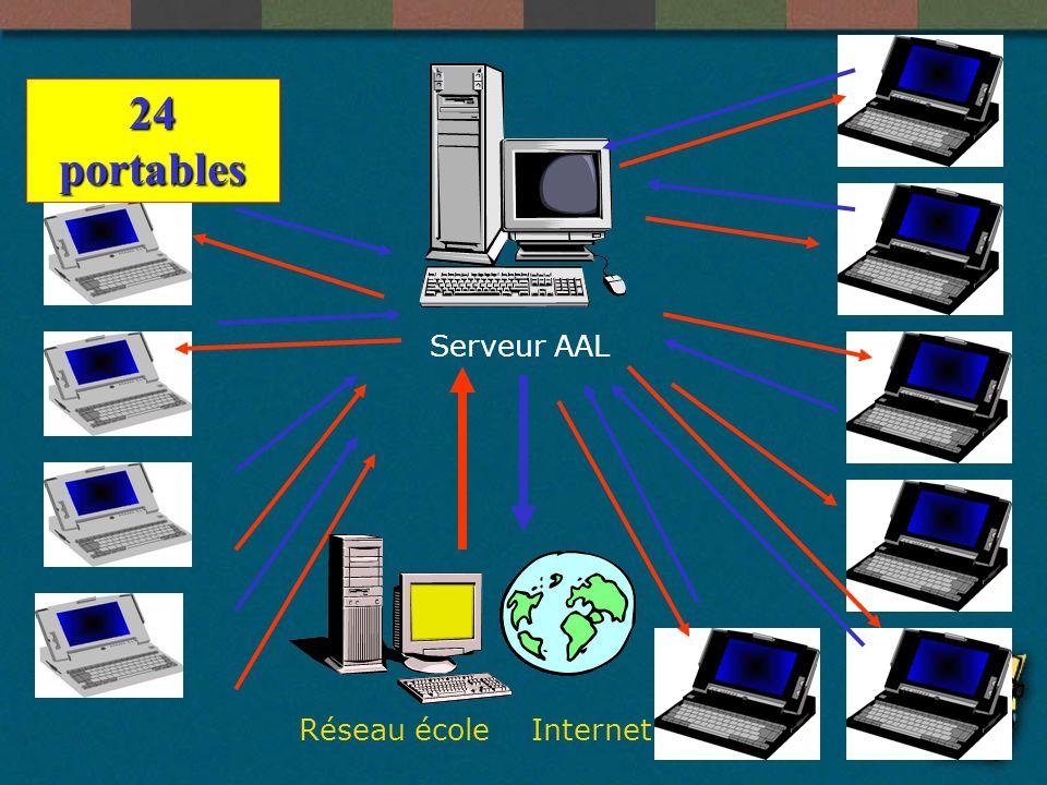 Le réseau AAL à MONS En guise dintroduction En guise dintroduction