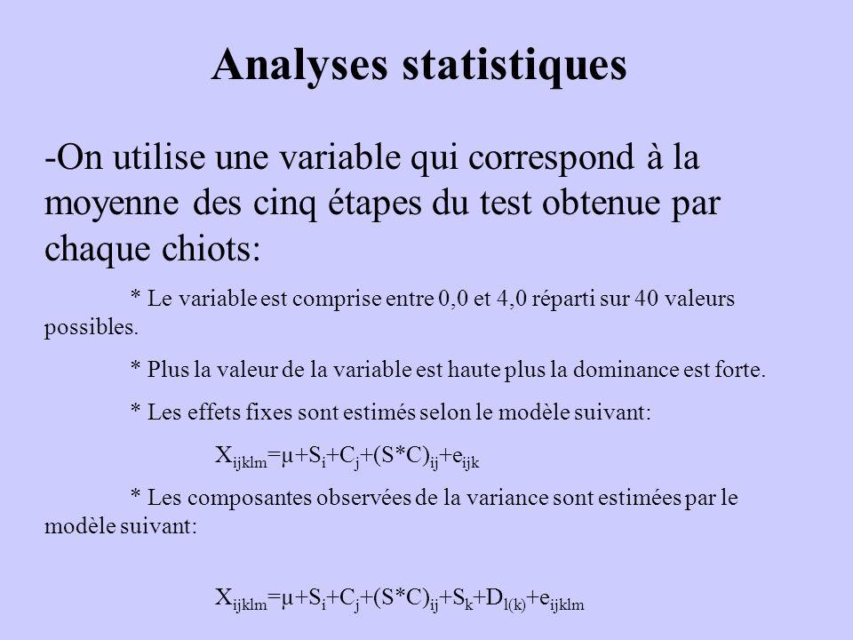 Analyses statistiques -On utilise une variable qui correspond à la moyenne des cinq étapes du test obtenue par chaque chiots: * Le variable est comprise entre 0,0 et 4,0 réparti sur 40 valeurs possibles.
