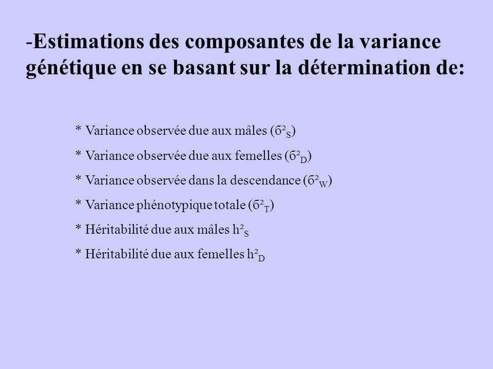 -Estimations des composantes de la variance génétique en se basant sur la détermination de: * Variance observée due aux mâles (б² S ) * Variance observée due aux femelles (б² D ) * Variance observée dans la descendance (б² W ) * Variance phénotypique totale (б² T ) * Héritabilité due aux mâles h² S * Héritabilité due aux femelles h² D