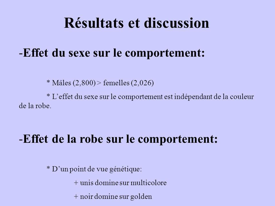 Résultats et discussion -Effet du sexe sur le comportement: * Mâles (2,800) > femelles (2,026) * Leffet du sexe sur le comportement est indépendant de la couleur de la robe.