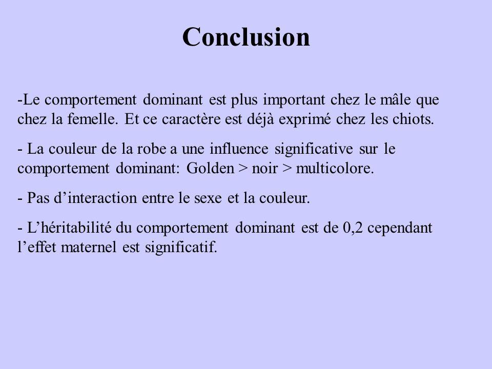 Conclusion -Le comportement dominant est plus important chez le mâle que chez la femelle. Et ce caractère est déjà exprimé chez les chiots. - La coule