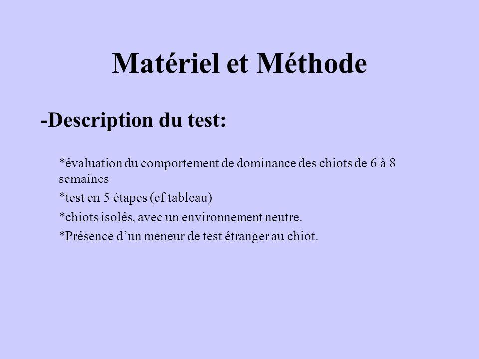 Matériel et Méthode -Description du test: *évaluation du comportement de dominance des chiots de 6 à 8 semaines *test en 5 étapes (cf tableau) *chiots