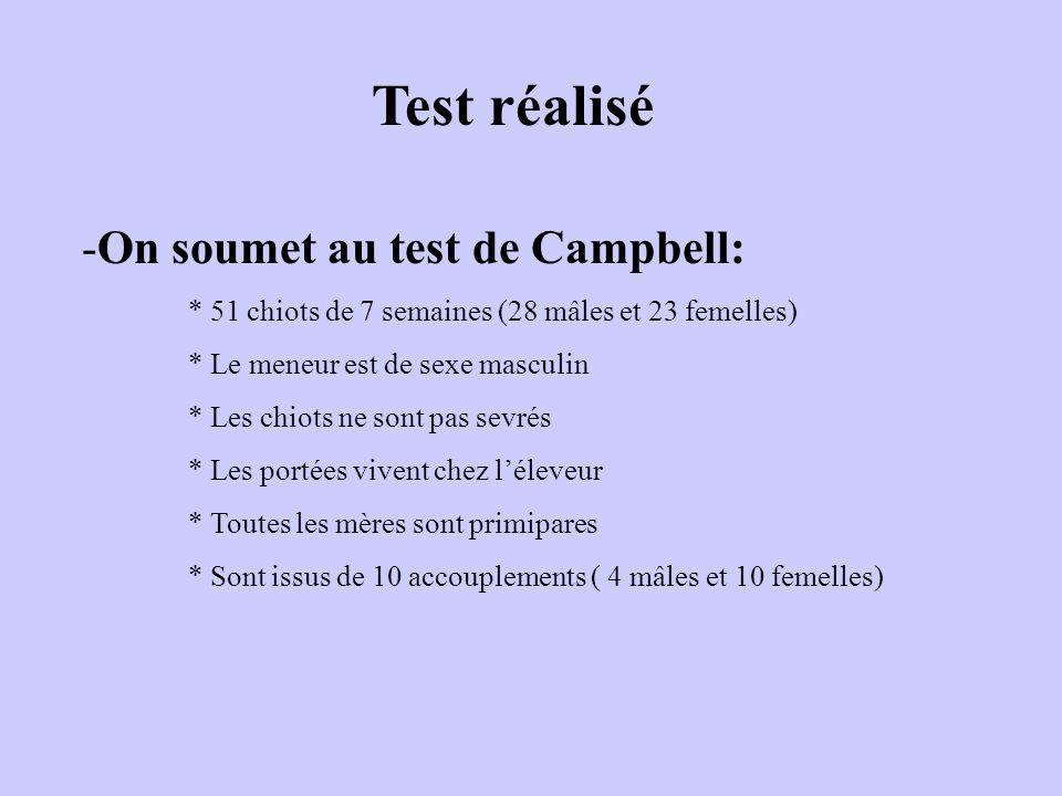 Test réalisé -On soumet au test de Campbell: * 51 chiots de 7 semaines (28 mâles et 23 femelles) * Le meneur est de sexe masculin * Les chiots ne sont