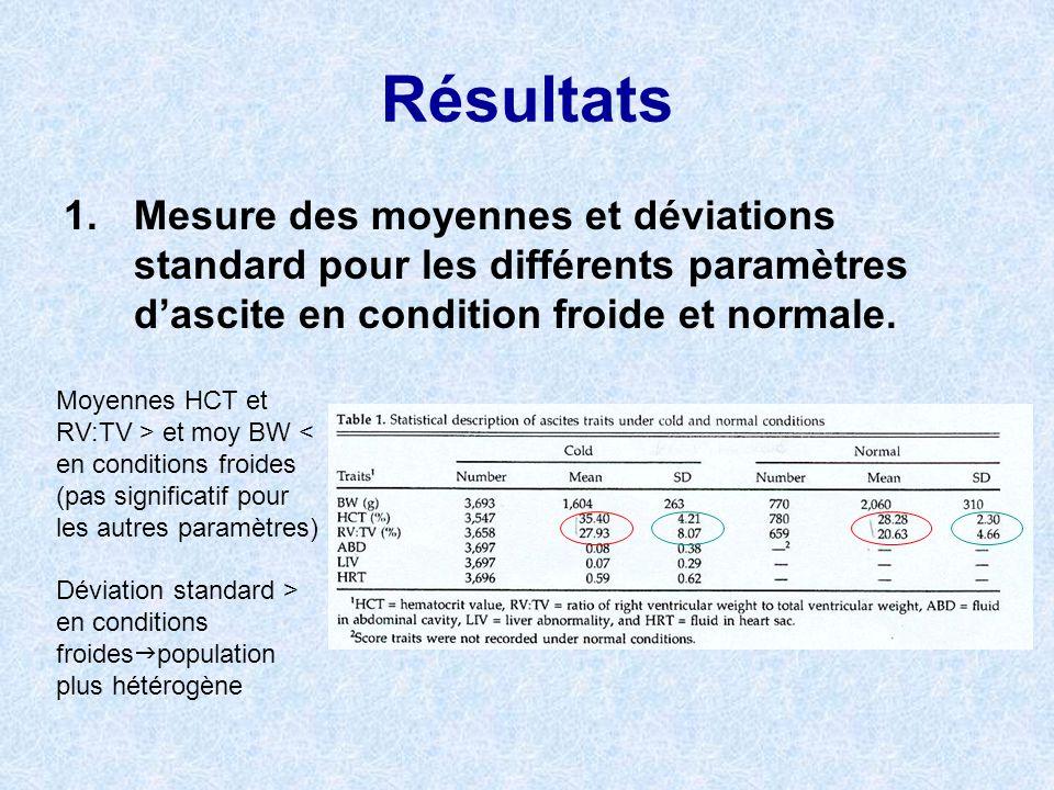 Résultats 1.Mesure des moyennes et déviations standard pour les différents paramètres dascite en condition froide et normale. Moyennes HCT et RV:TV >