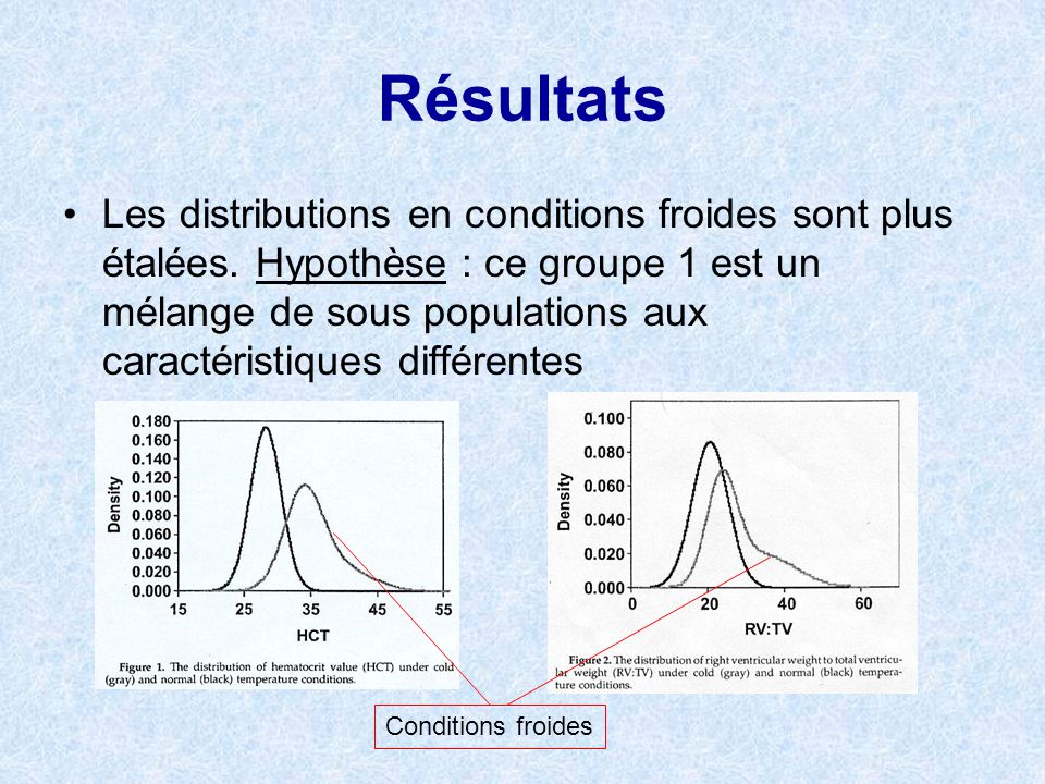 Résultats Les distributions en conditions froides sont plus étalées. Hypothèse : ce groupe 1 est un mélange de sous populations aux caractéristiques d