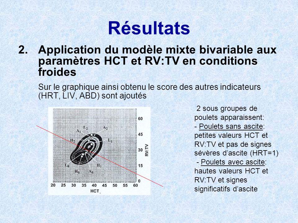 Résultats 2.Application du modèle mixte bivariable aux paramètres HCT et RV:TV en conditions froides Sur le graphique ainsi obtenu le score des autres