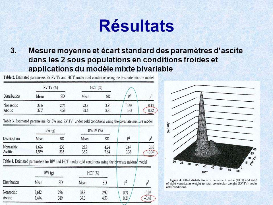 Résultats 3.Mesure moyenne et écart standard des paramètres dascite dans les 2 sous populations en conditions froides et applications du modèle mixte