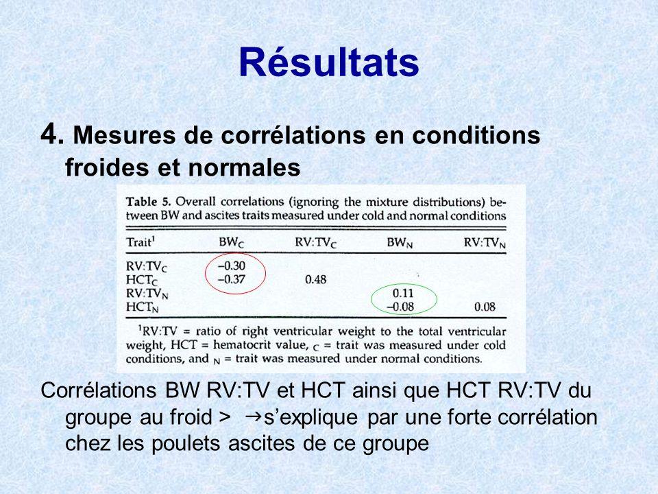 Résultats 4. Mesures de corrélations en conditions froides et normales Corrélations BW RV:TV et HCT ainsi que HCT RV:TV du groupe au froid > sexplique