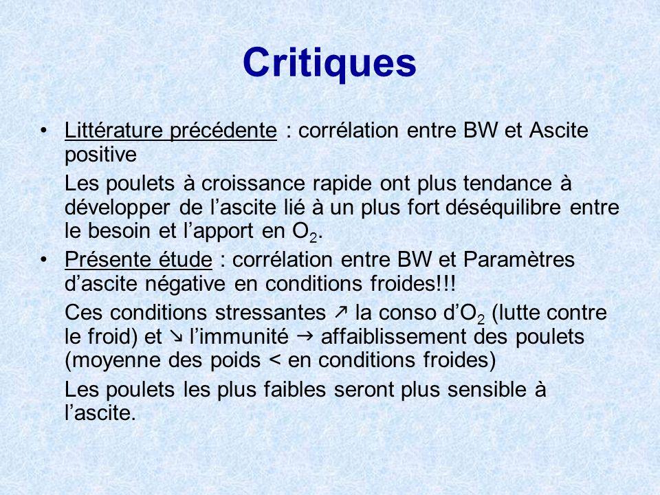 Critiques Littérature précédente : corrélation entre BW et Ascite positive Les poulets à croissance rapide ont plus tendance à développer de lascite l
