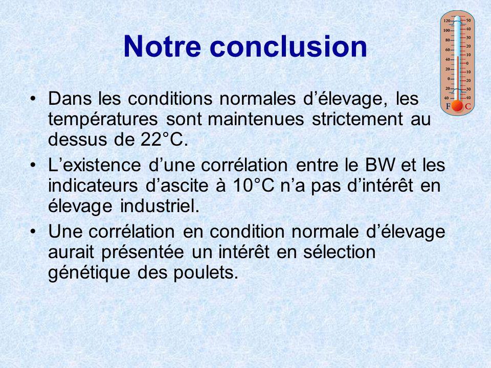 Notre conclusion Dans les conditions normales délevage, les températures sont maintenues strictement au dessus de 22°C. Lexistence dune corrélation en