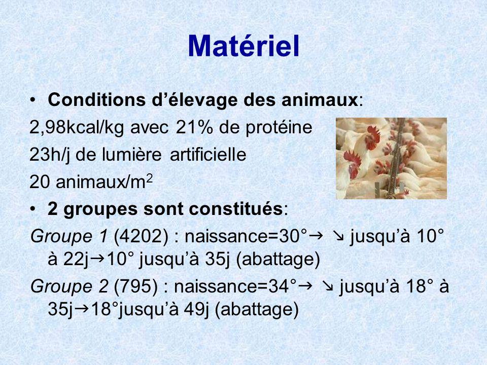Matériel Conditions délevage des animaux: 2,98kcal/kg avec 21% de protéine 23h/j de lumière artificielle 20 animaux/m 2 2 groupes sont constitués: Gro