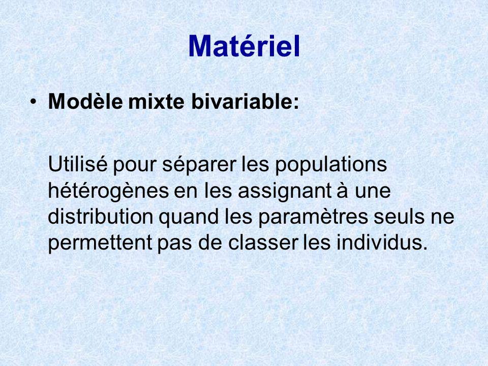 Matériel Modèle mixte bivariable: Utilisé pour séparer les populations hétérogènes en les assignant à une distribution quand les paramètres seuls ne p